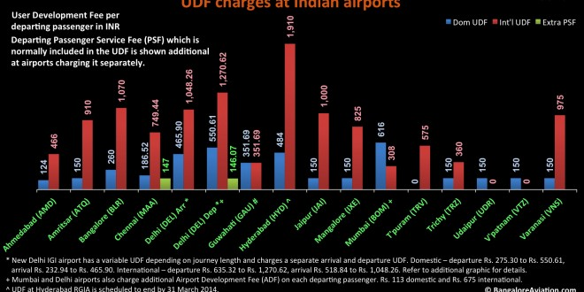 User Development Fee (UDF) and Passenger Service Fee (PSF) charges at various Indian airports