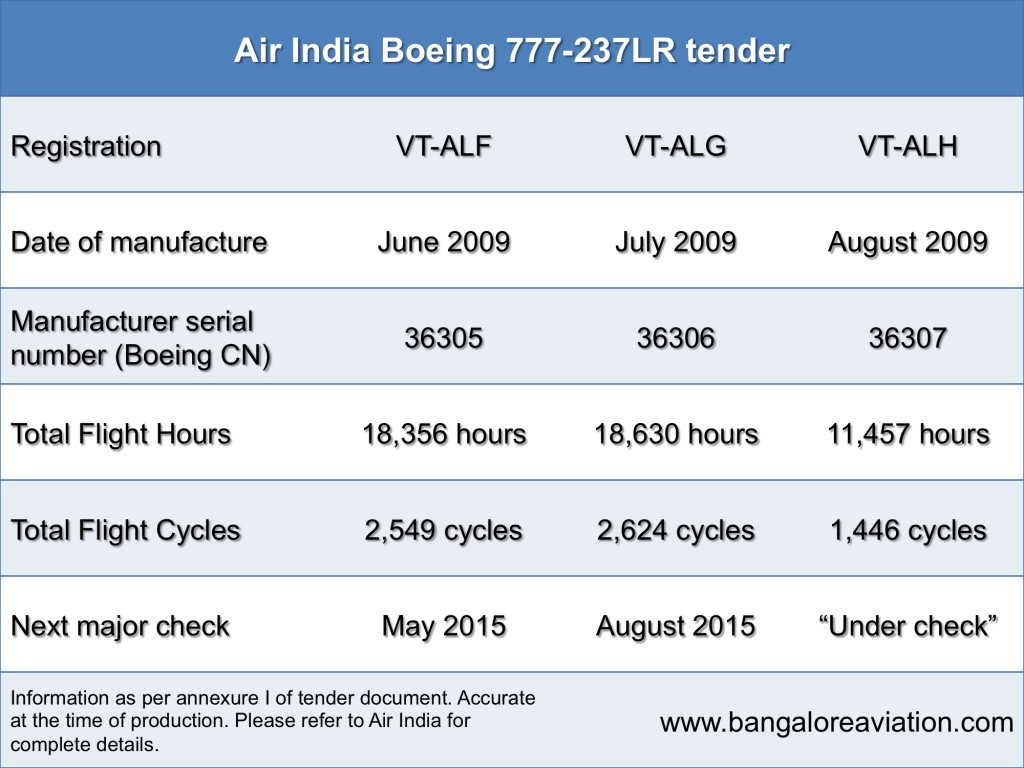 Aircraft flight hours and flight cycles Air India Boeing 777-237LR VT-ALF, VT-ALG, VT-ALH. 777-200LR