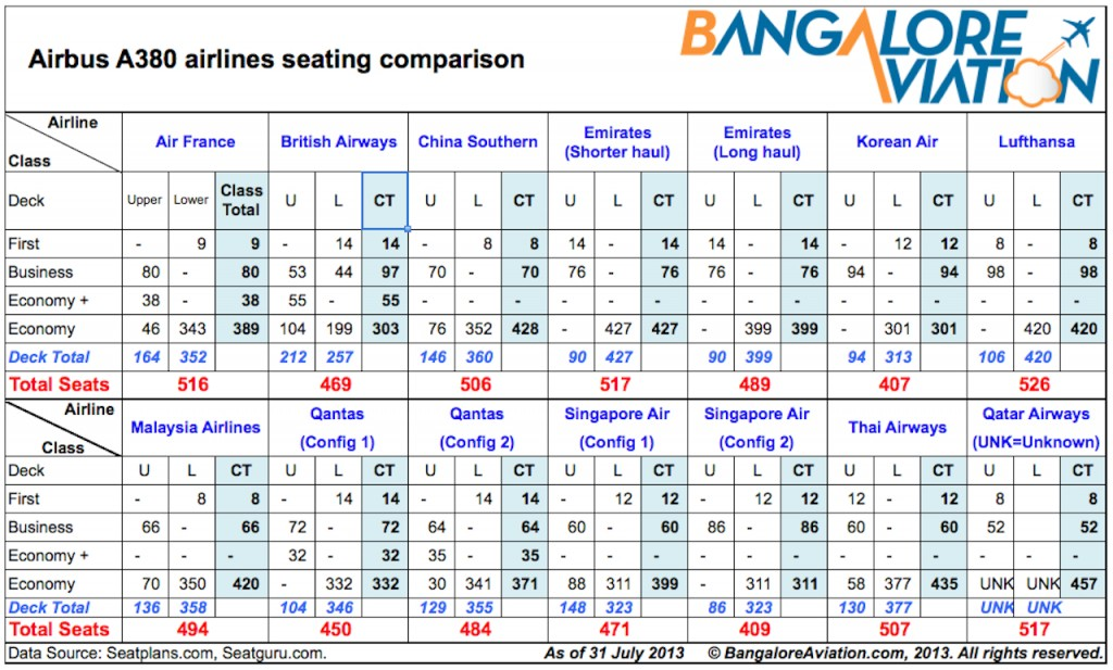 Airline wise, Airbus A380 cabin configuration and seating comparison chart
