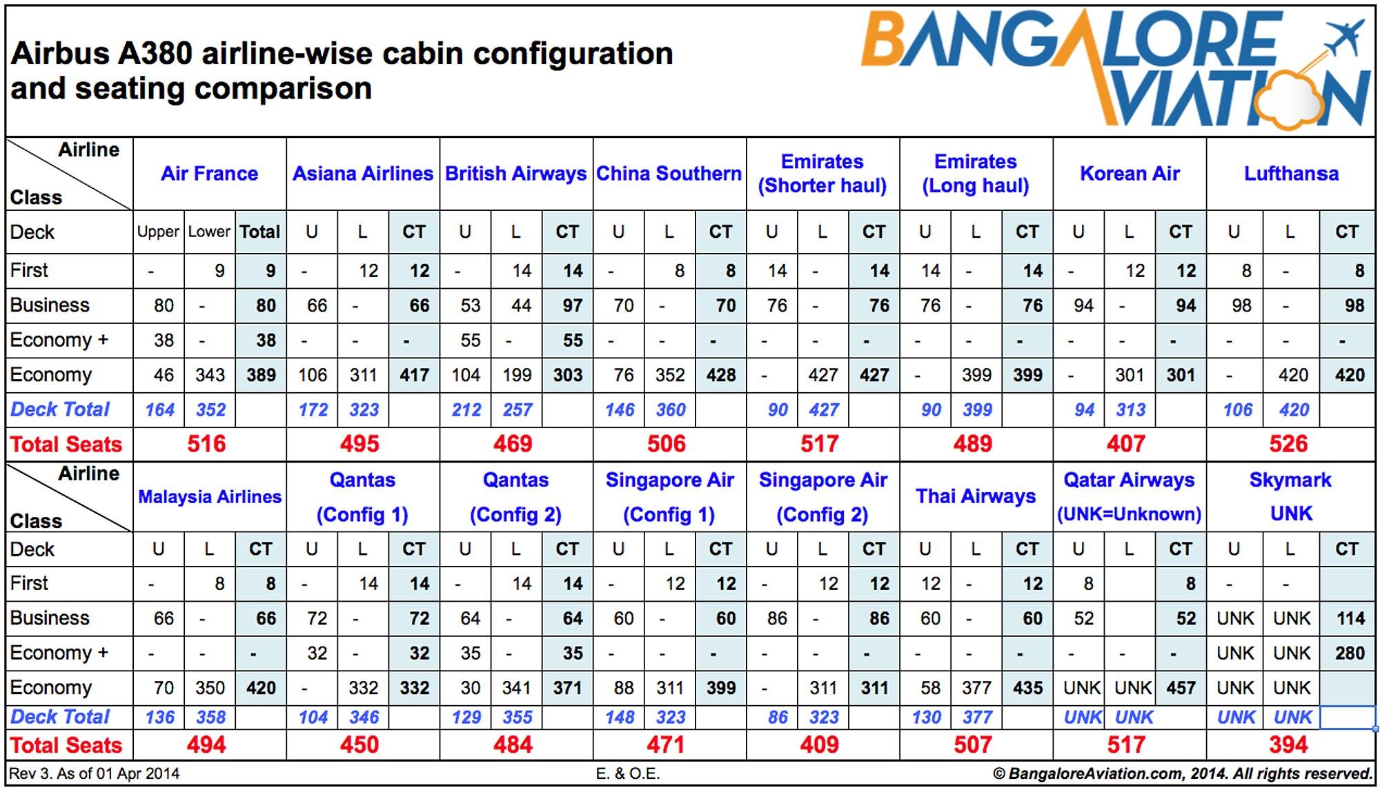 Qantas Airbus A380 Seating Configuration
