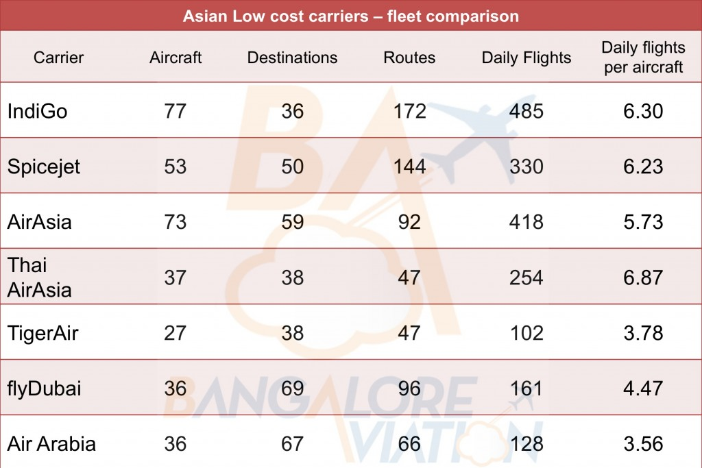 Fleet comparison of select Asian low cost carriers IndiGo SpiceJet AirAsia Thai AirAsia flyDubai Air Arabia TigerAir
