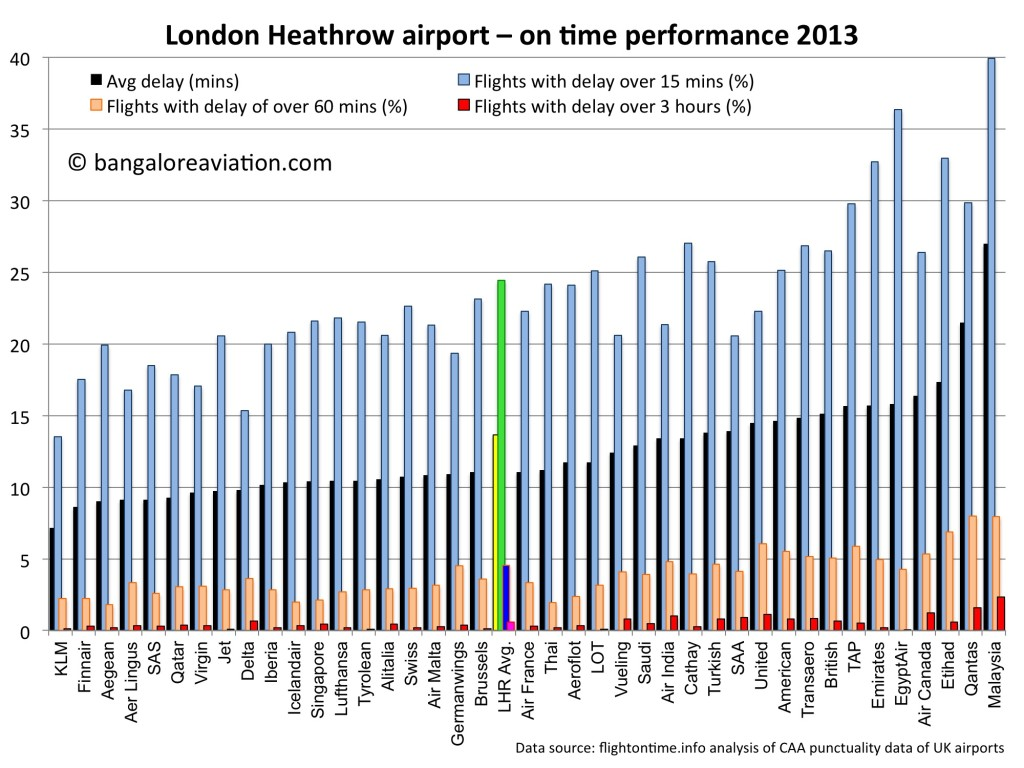 London Heathrow airport on-time airline performance 2013 overall