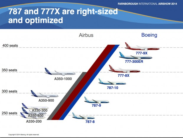 Boeing twin-jet wide-body range compared to Airbus. Presentation by Randy Tinseth Vice President Marketing, Boeing. Copyright Boeing.