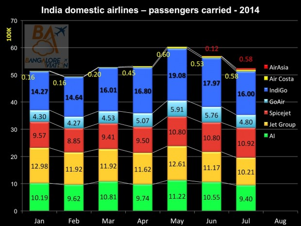 Domestic air passenger traffic July 2014. Total passengers carried. Graphics Bangalore Aviation.