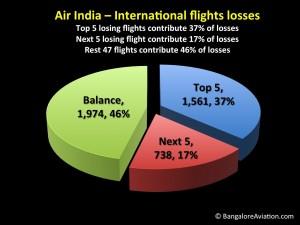 Air India loss making routes distribution