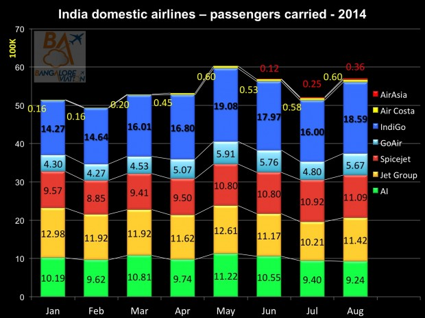 Domestic air passenger traffic August 2014. Passengers carried. Graphics Bangalore Aviation.