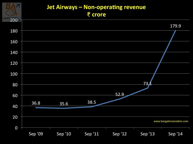Jet Airways' Non-operating revenue has zoomed 146%. Will this trend continue?