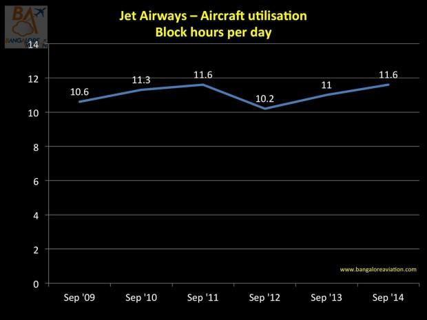 Jet Airways aircraft utilisation per day