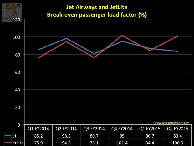 Jet Airways and JetLite break-even load factors