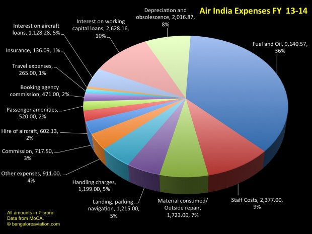 Break-up of Air India expenditure for fiscal 2013-2014.