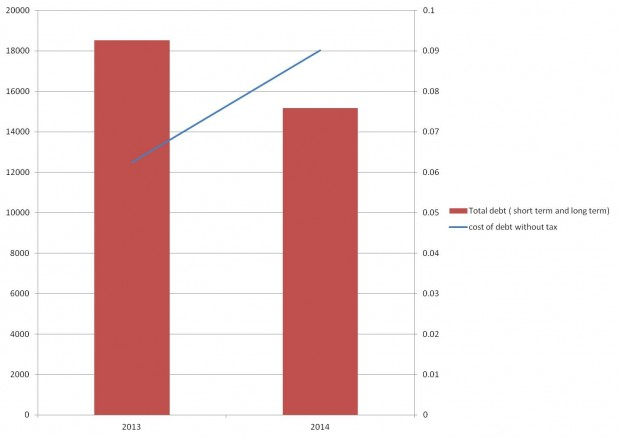 SpiceJet debt levels and cost of debt