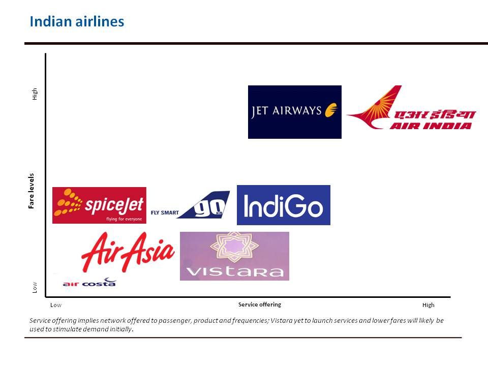 pricing strategy in airline industry comparison China airlines marketing strategy  adapts it strategy competing in the guam-based airline industry  through a pricing competition with its main competitor.
