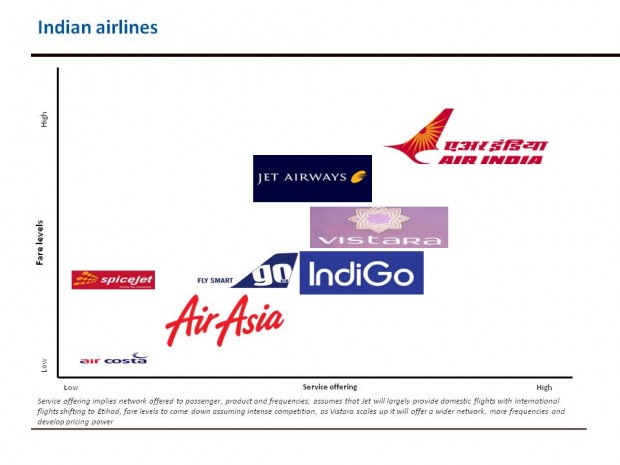 future position indian airlines