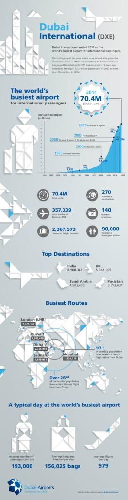 Dubai International airport 2014 infographic