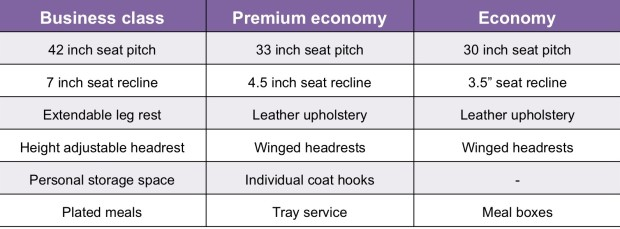 Feature comparison of cabins at Vistara. Graphic by Devesh Agarwal.