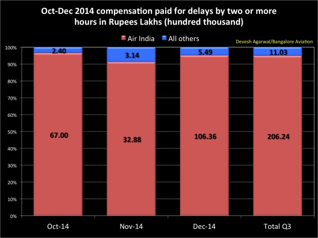 Compensation paid for delayed domestic flights in Q3 FY 2015