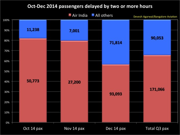 Passengers delayed for 2+ hours on domestic flights in Q3 FY 2015