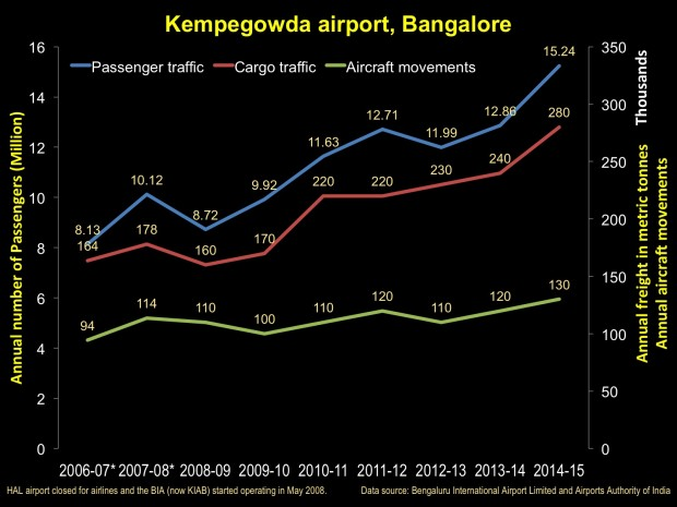 Bangalore Kempegowda and HAL  airports, traffic statistics.