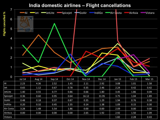 India domestic air passenger statistics March 2015 - flight cancellations