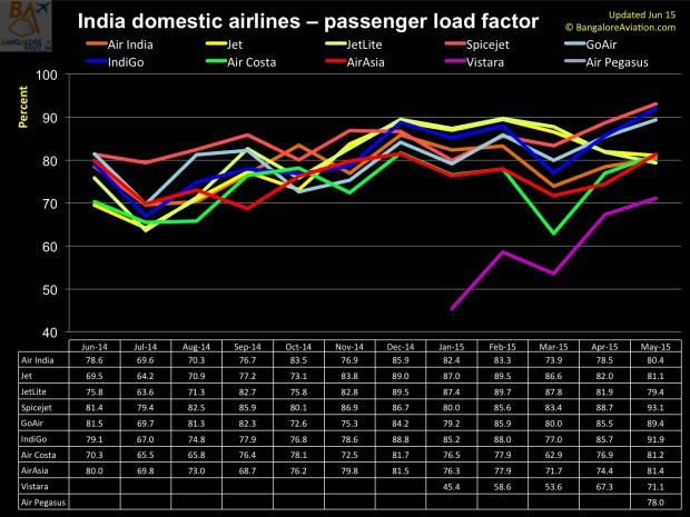 Domestic one year performance of Indian carriers - June 2014 to May 2015 - Passenger load factors