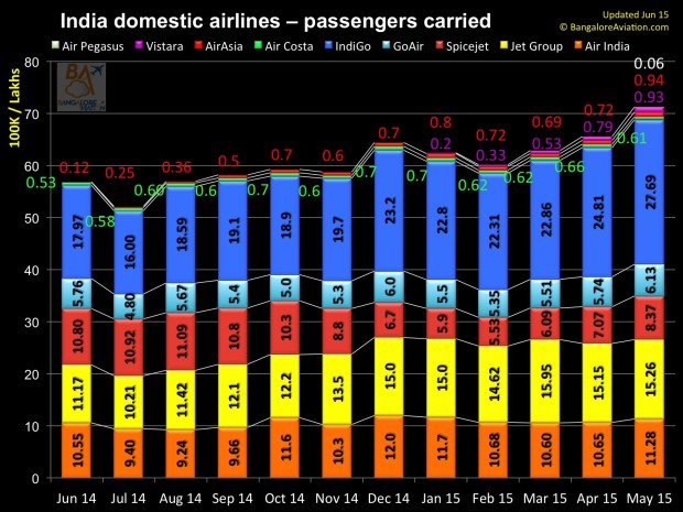Domestic one year performance of Indian carriers - June 2014 to May 2015 - Total passengers carried