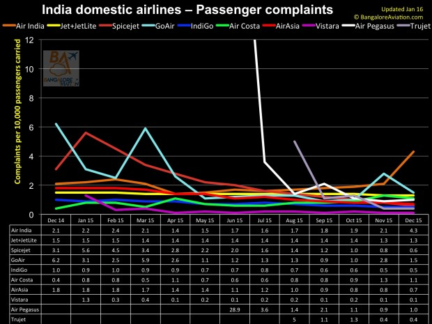 India domestic air passenger traffic annual review for 2015. Passenger complaints.