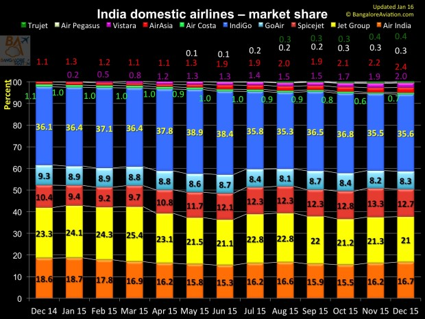 India domestic air passenger traffic annual review for 2015. Market share.