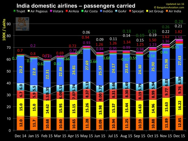 India domestic air passenger traffic annual review for 2015. Total Passengers carried