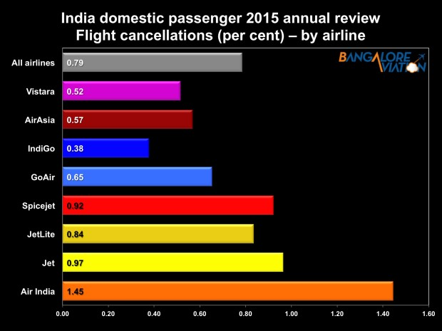 Indian airlines annual review 2015 - airline wise flight cancellations