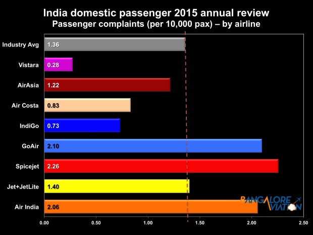 Indian airlines annual review 2015 - airline wise passenger complaints