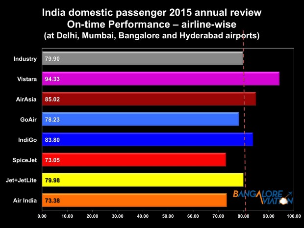 Indian airlines annual review 2015 - on time performance airline-wise at four airports (Bangalore, Delhi, Hyderabad, Mumbai)