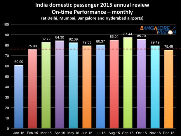 Indian airlines annual review 2015 - month-wise on-time performance