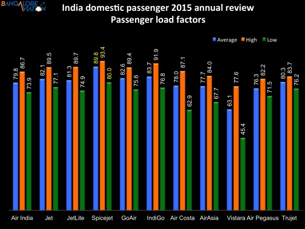 Indian airlines annual review 2015 - passenger load factor