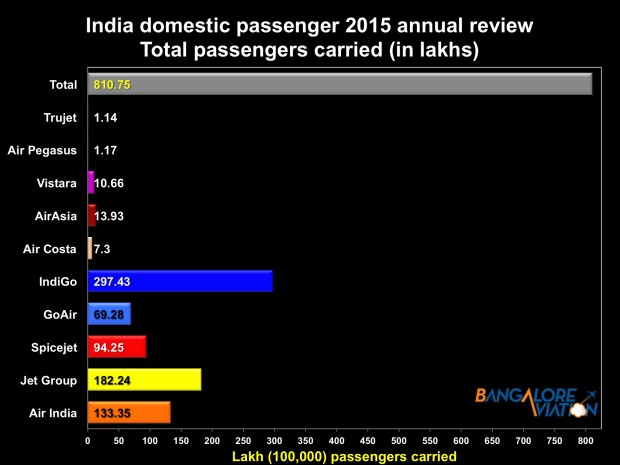 Indian airlines annual review 2015 - total passengers