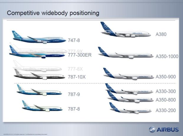 Widebody aircraft. Airbus vs Boeing competitive positioning