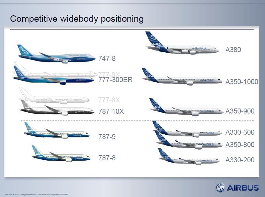 Airbus Vs Boeing Wide Body Positioning Comparison
