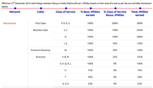 Jet Airways JetPrivilege frequent flier programme earning summary on Delta Air Lines
