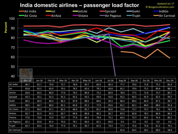 India 12 month domestic passenger load factor as of December 2016.