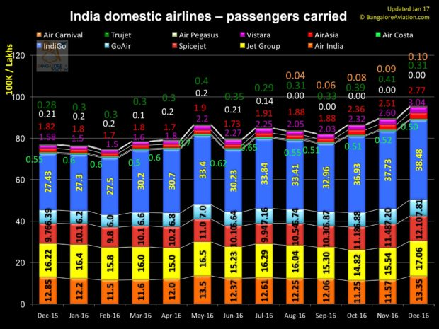 India 12 month domestic air passengers carried as of December 2016.