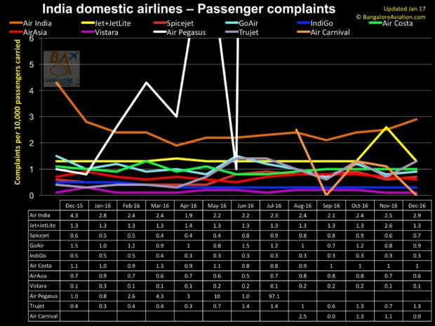 India 12 month domestic passenger complaints as of December 2016.