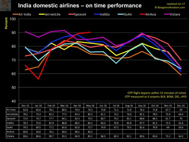 India 12 month domestic on time performance as of December 2016.