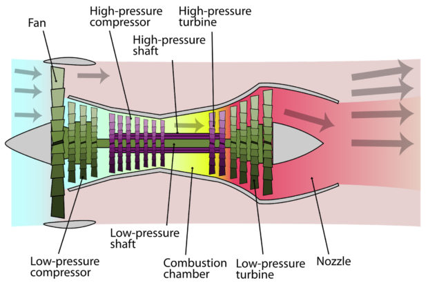 Wikipedia image. Schematic diagram illustrating the operation of a 2-spool, high-bypass turbofan engine, with LP spool in green and HP spool in purple by K. Aainsqatsi.