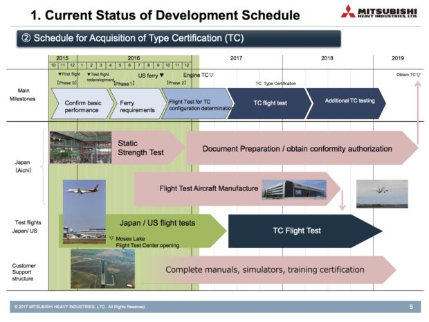A slide showing the development schedule. Courtesy Mitsubishi Heavy Industries.