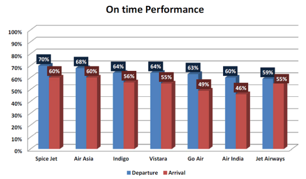 OTP Graph for Delhi Airport - December 2016. Airline Image.