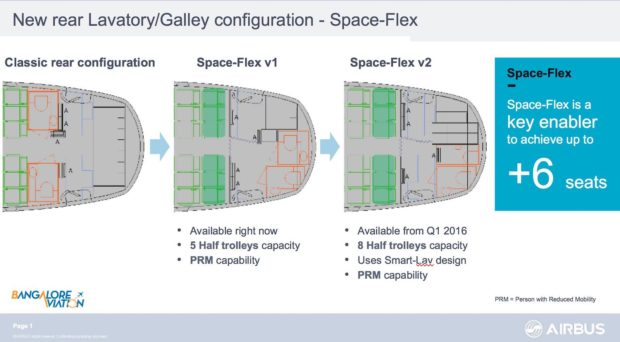 Airbus A320 Space-Flex explained. Airbus image.