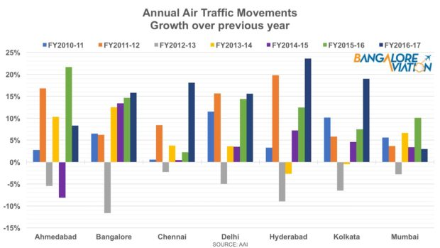 Annual aircraft movements growth over previous fiscal at major Indian airports.