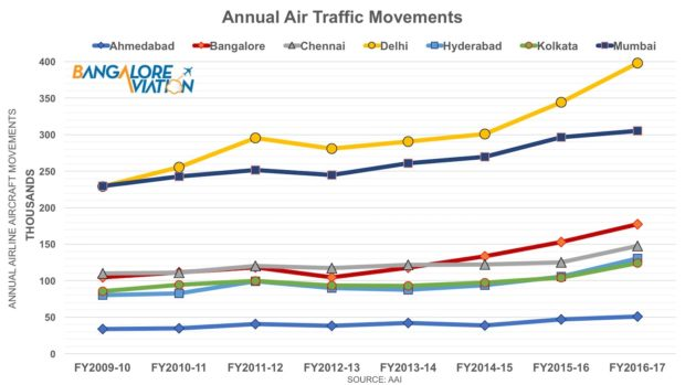 Annual aircraft movements at major Indian airports.