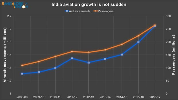 India aircraft movements and passengers growth since fiscal year 2008-2009 to 2016-2017.