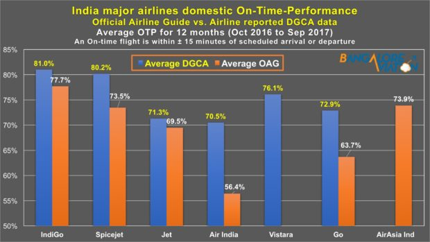 OAG vs DGCA On-time performance (OTP) Oct-16 to Sep-17. Devesh Agarwal/Bangalore Aviation.