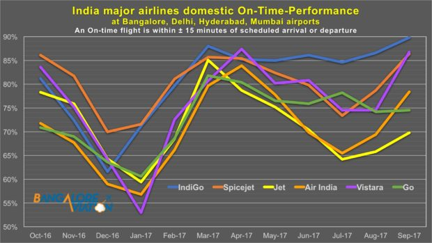 Monthly on-time performance for major Indian airlines. Source DGCA reports. Devesh Agarwal/Bangalore Aviation.